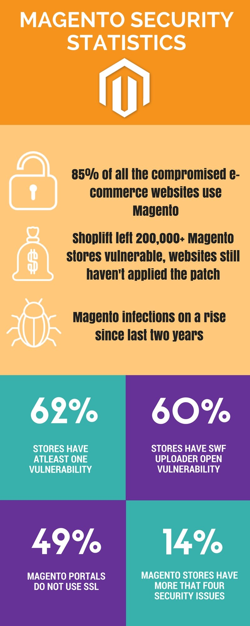 Magento Security Statistics Infograph by Astra Security