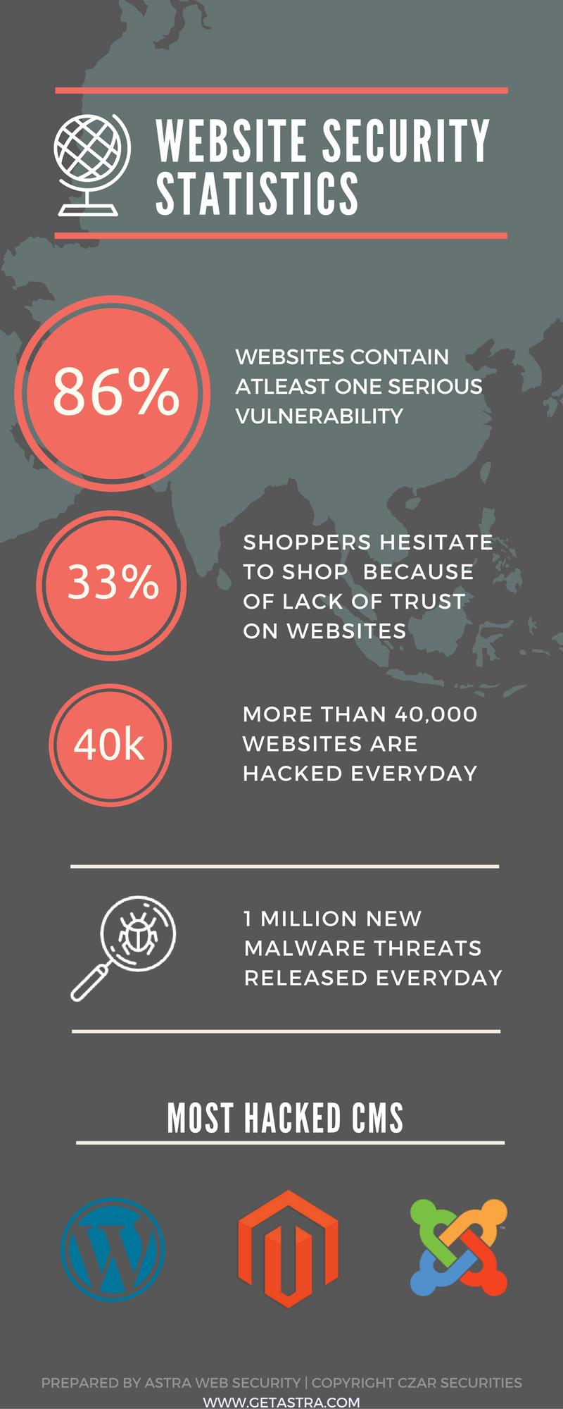 Magento Security Malware Sqli Xss Creditcard Hack