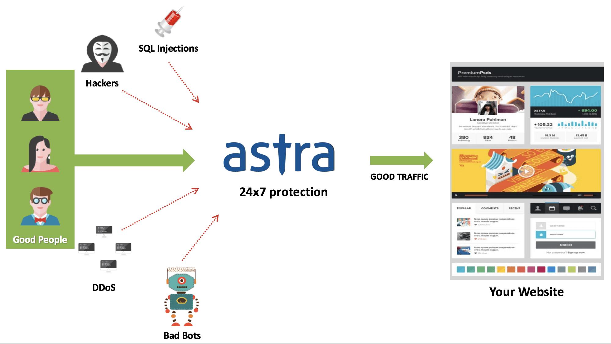 Astra WAF