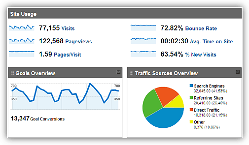 blacklisted by google check in this google analytics