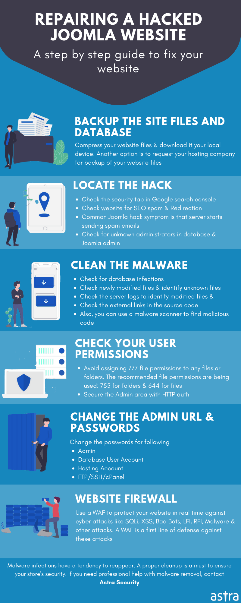 Joomla Hacked: How to Fix a Hacked Joomla Website - 2019
