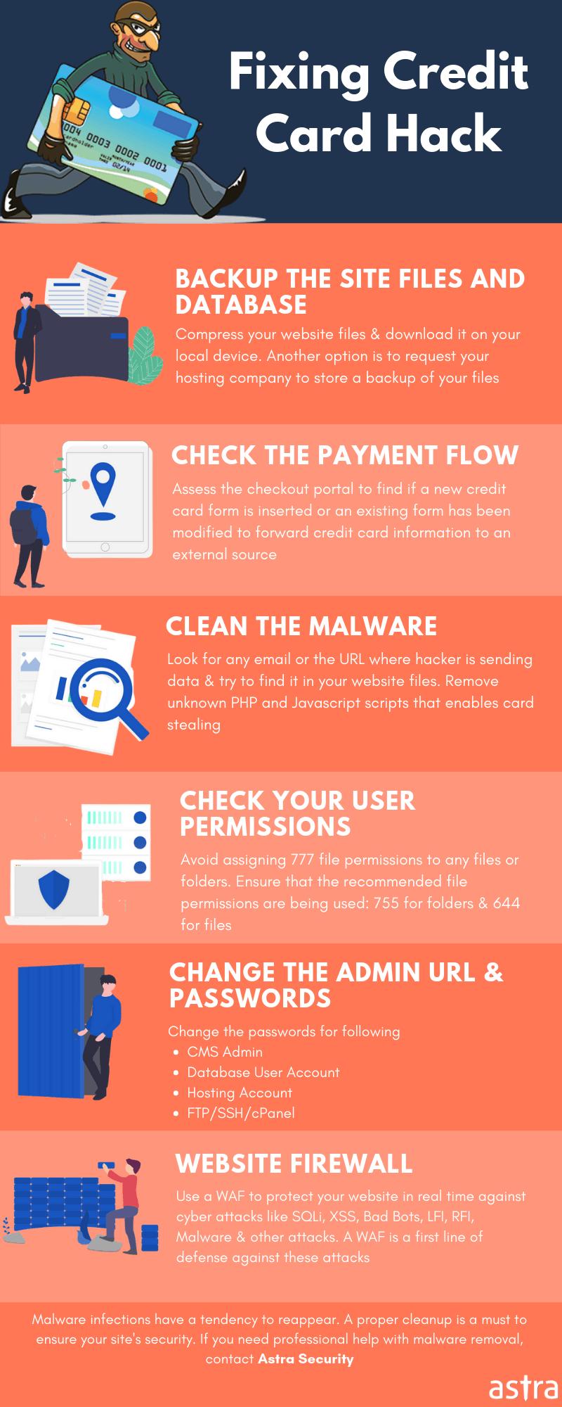 Magento credit card hack