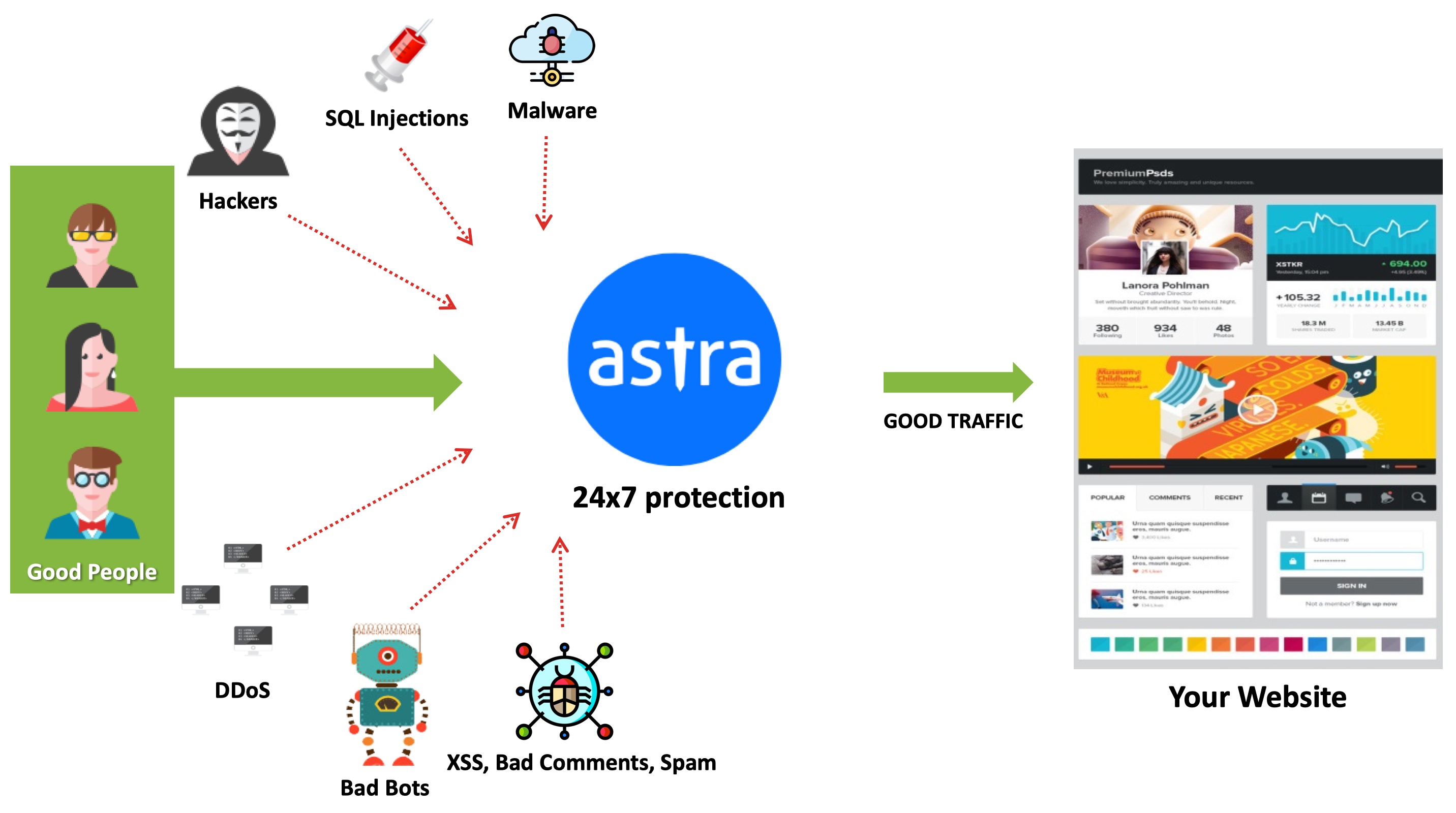 OpenCart Security and malware protection Astra Security