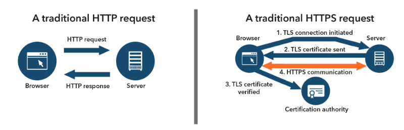 HTTP request vs HTTPS request