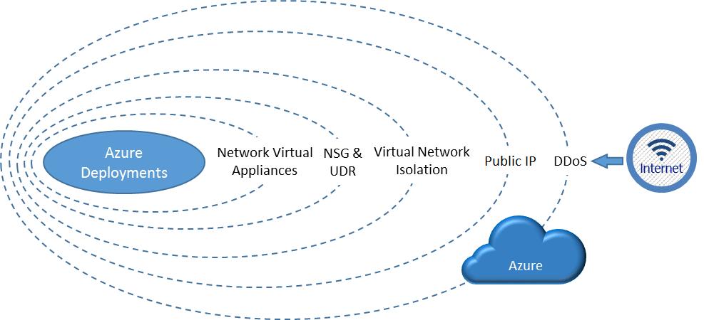 Network-level security for Azure - Azure Penetration Testing