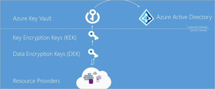 Azure data encryption-at-rest