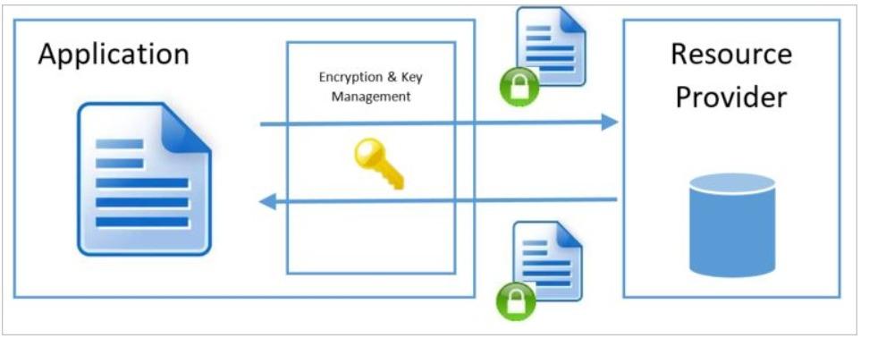 Azure data encryption