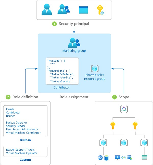 Role-based access control - Azure Penetration Testing